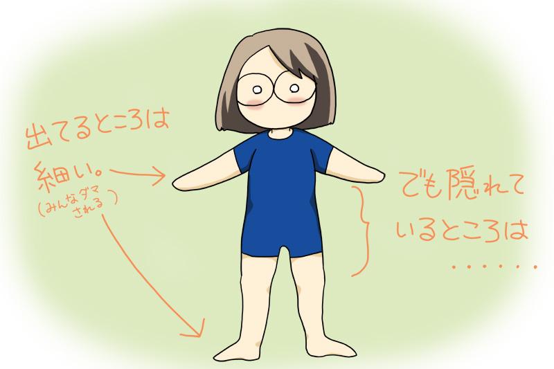 体重は変わらなくても体型は変化する