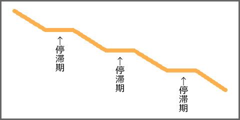 理想的な痩せかたのグラフ